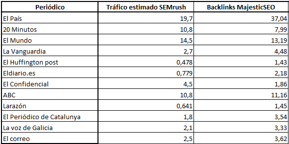 Periodicos trafico backlinks