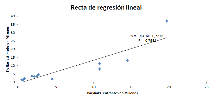 recta de regesion lineal