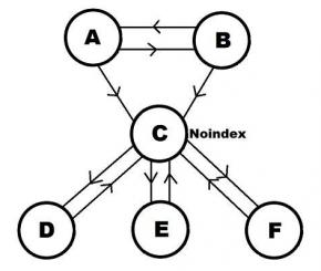 Sitio web con noindex