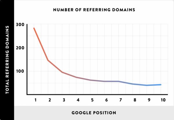 Relación entre dominios de referencia y las posiciones en el ranking de Google. Fuente: Backlinko